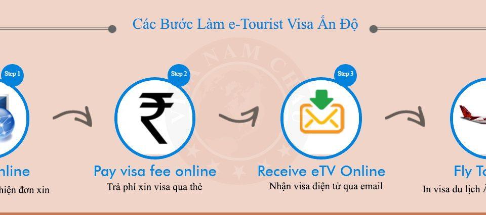 visa du lịch điện tử Ấn Độ